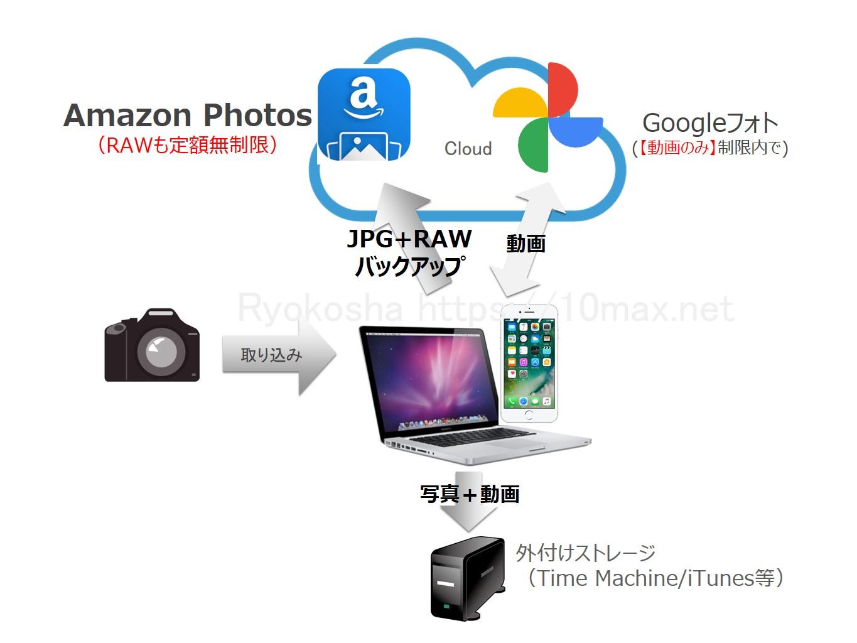 写真バックアップ20201112