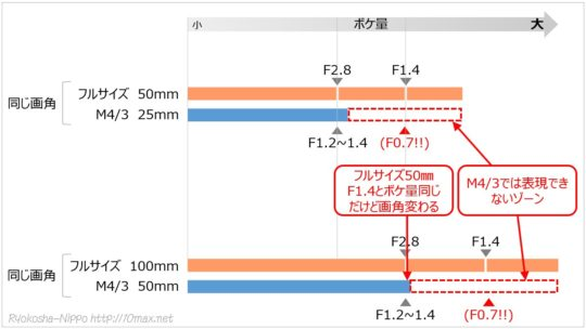フルサイズ フォーサーズ F値 焦点距離 ボケ量