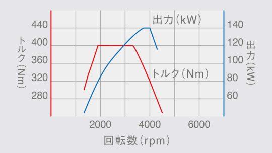 フォルクスワーゲン パサート TDI ディーゼル 性能曲線