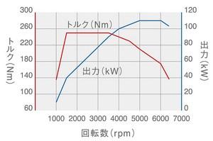 パサート TSI 性能曲線