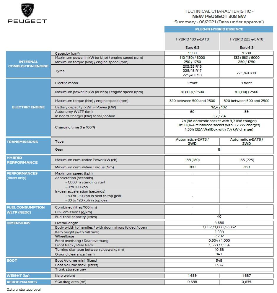 新型プジョー308SW 2021 2022 主なスペック一覧 ハイブリッド PHEV