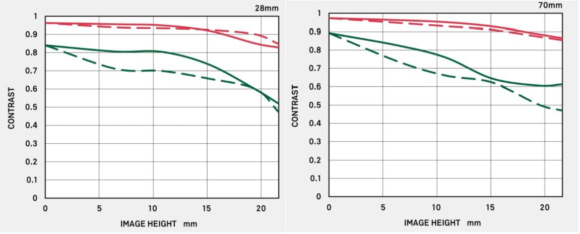28-70mm F2.8 DG DN Contemporary MFTチャート