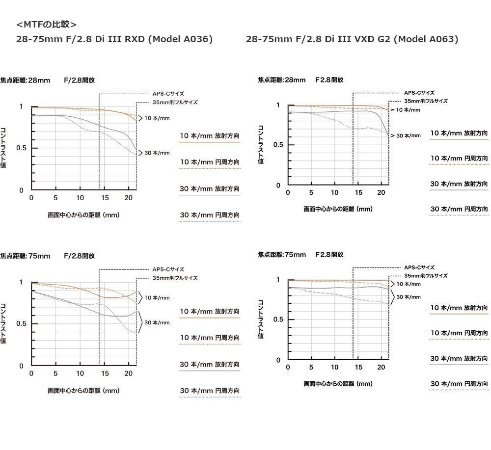28-75mm F/2.8 Di III VXD G2 (Model A063) MFT曲線 比較 A036