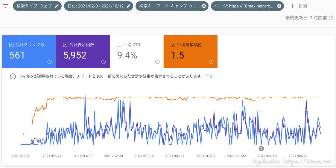 ブログ PV 増やす 方法 減少 理由 Googleアナリティクス Google Search Console